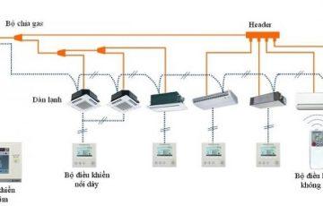Định nghĩa và ưu điểm của hệ thống điều hòa trung tâm VRF