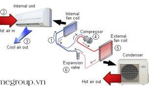 Yêu cầu khi lắp đặt điều hòa không khí