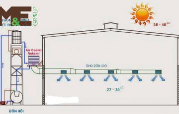 Máy lạnh công nghiệp cho nhà xưởng hoạt động như thế nào?